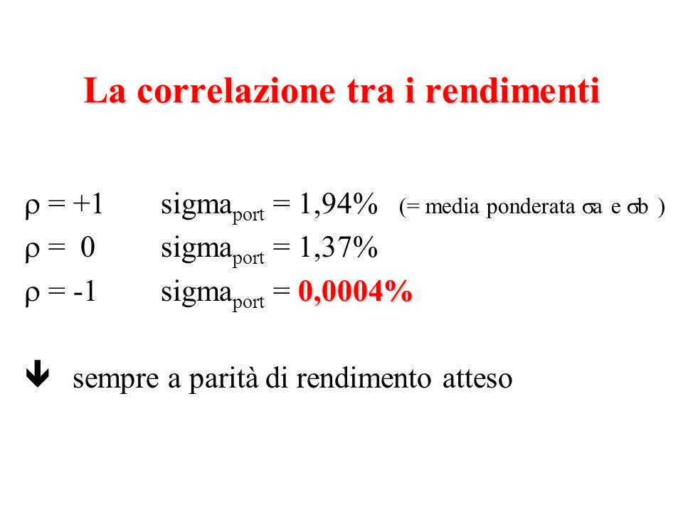 La correlazione tra i rendimenti