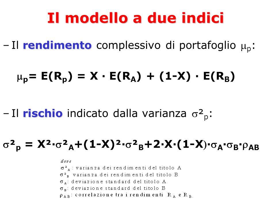 Il modello a due indici Il rendimento complessivo di portafoglio p: