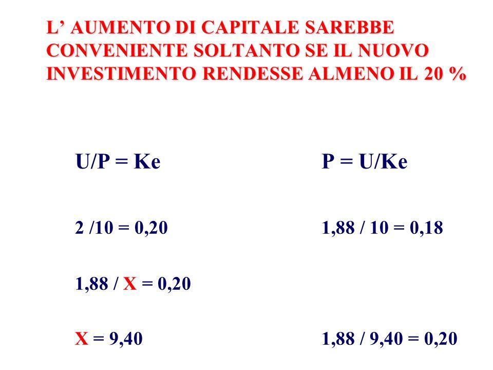 L' AUMENTO DI CAPITALE SAREBBE CONVENIENTE SOLTANTO SE IL NUOVO INVESTIMENTO RENDESSE ALMENO IL 20 %