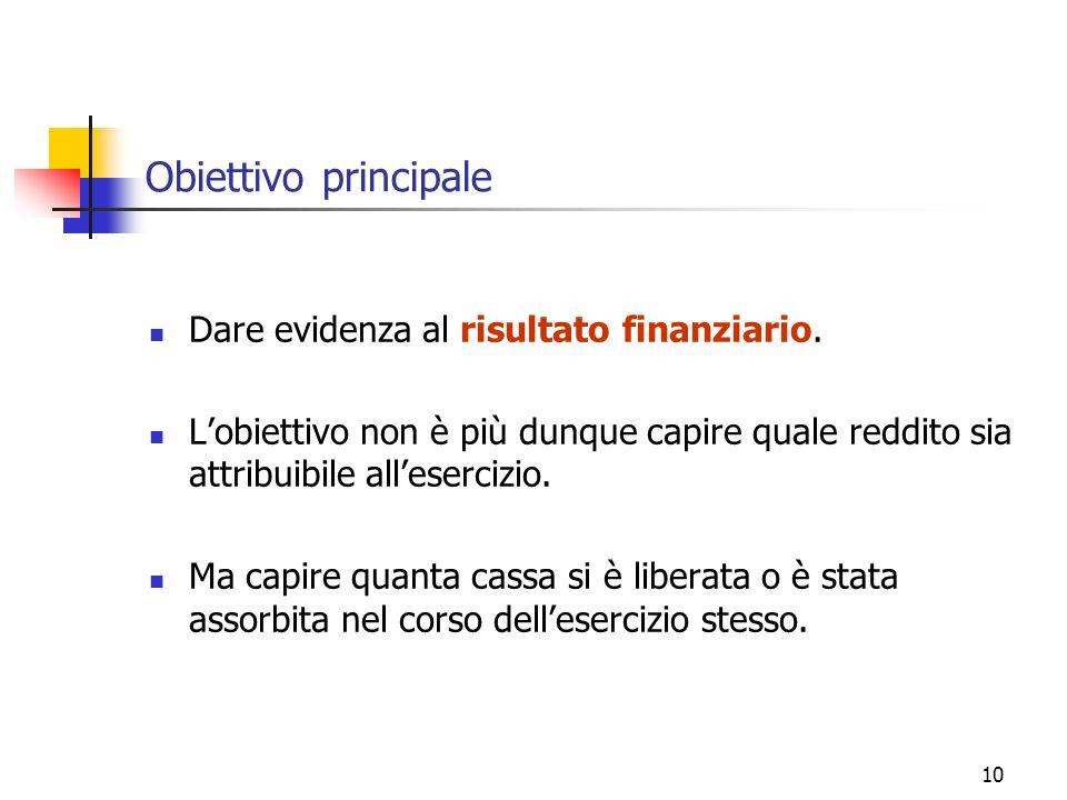 Obiettivo principale Dare evidenza al risultato finanziario.