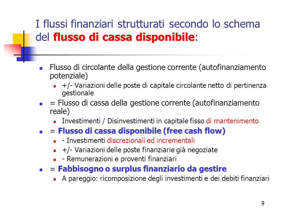 I flussi finanziari strutturati secondo lo schema del flusso di cassa disponibile: