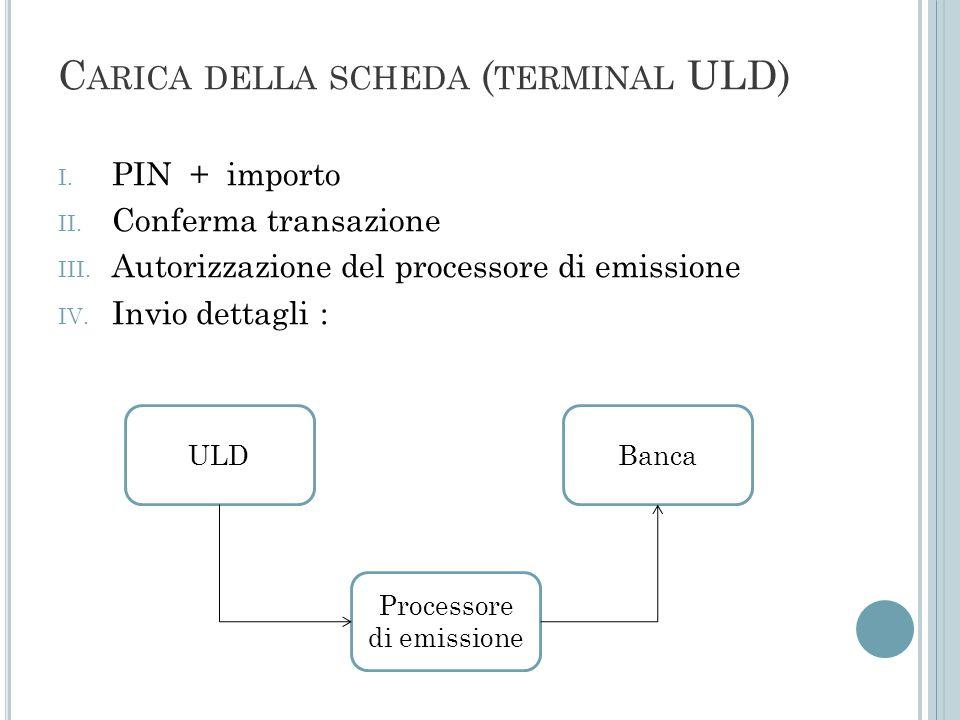 Carica della scheda (terminal ULD)
