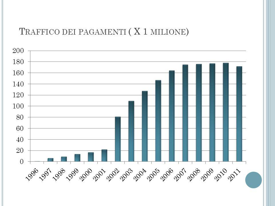 Traffico dei pagamenti ( X 1 milione)