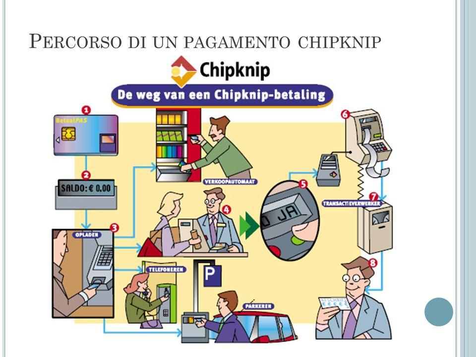 Percorso di un pagamento chipknip