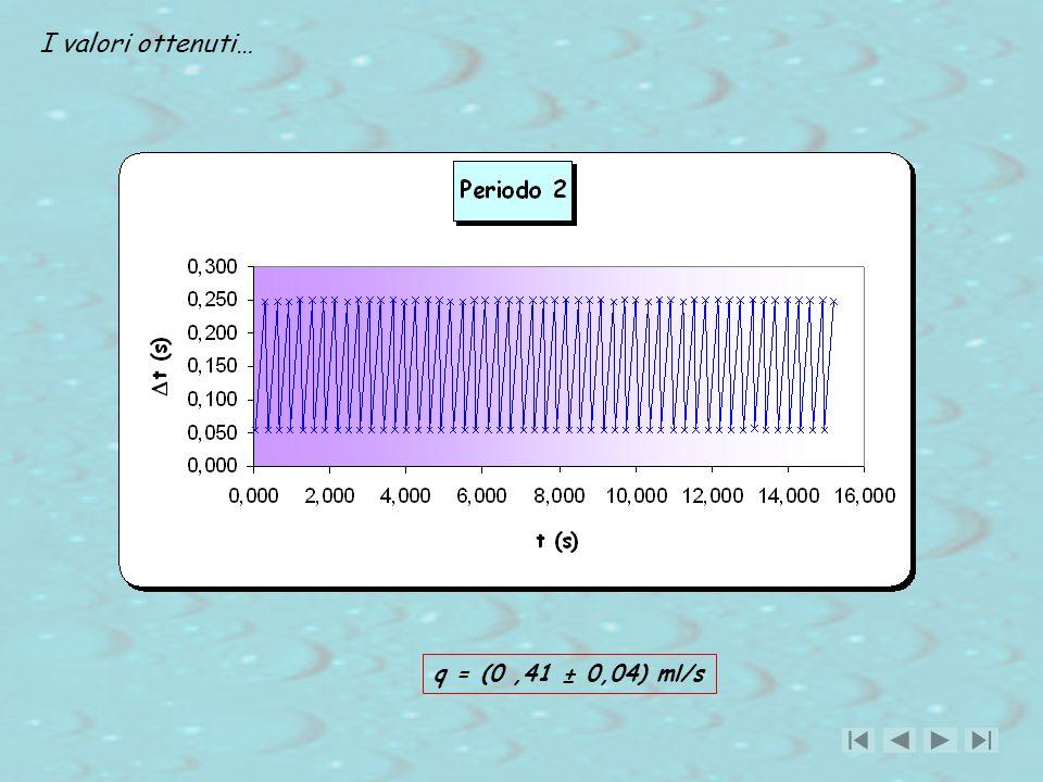 I valori ottenuti… q = (0 ,41 ± 0,04) ml/s