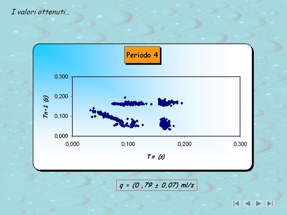 I valori ottenuti… q = (0 ,79 ± 0,07) ml/s