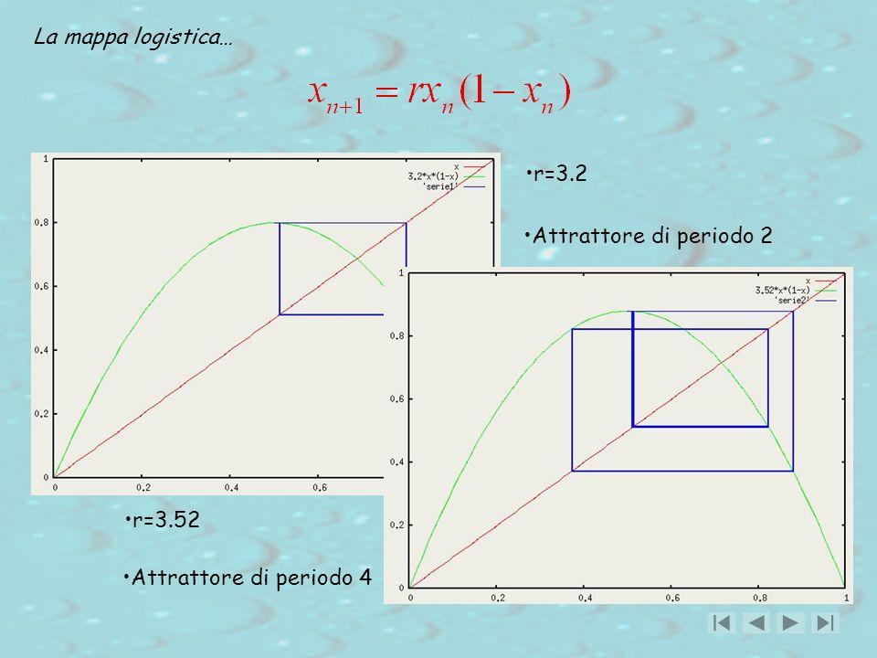 La mappa logistica… r=3.2 Attrattore di periodo 2 r=3.52 Attrattore di periodo 4