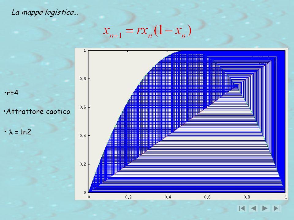La mappa logistica… r=4 Attrattore caotico l = ln2