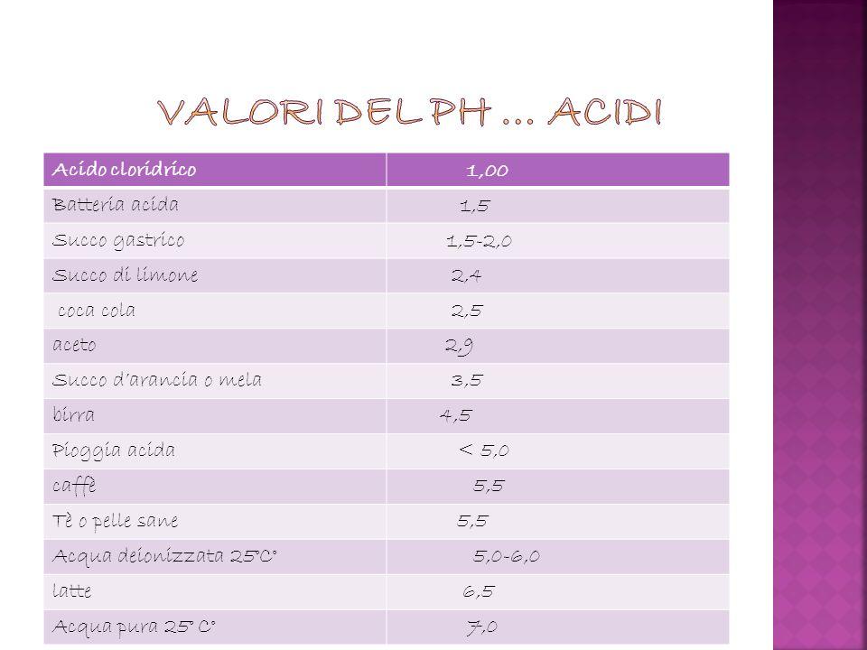 VALORI DEL PH … ACIDI Acido cloridrico 1,00 Batteria acida 1,5