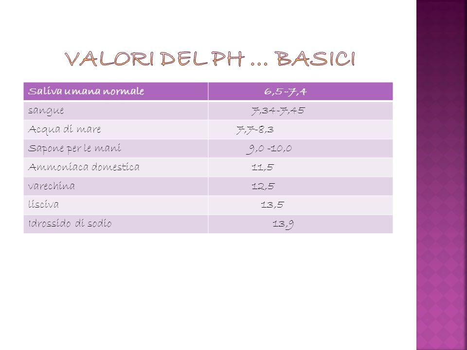 valori del ph … basici Saliva umana normale 6,5 -7,4 sangue 7,34-7,45
