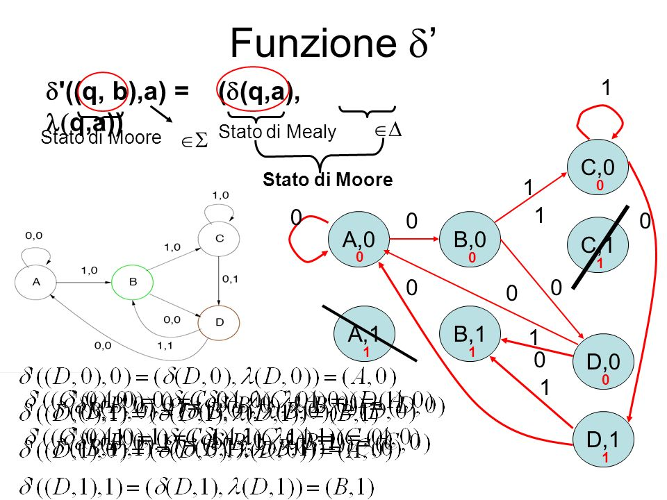 Funzione ' d ((q, b),a) = (d(q,a), l(q,a)) 1   A,0 A,1 B,0 C,1