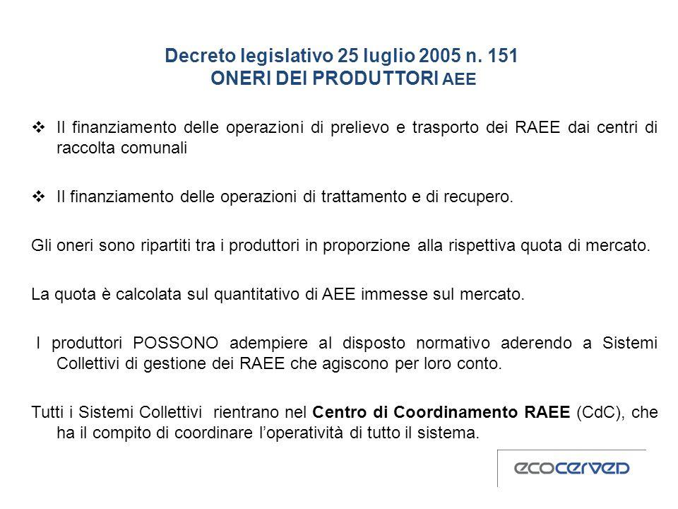 Decreto legislativo 25 luglio 2005 n. 151 ONERI DEI PRODUTTORI AEE