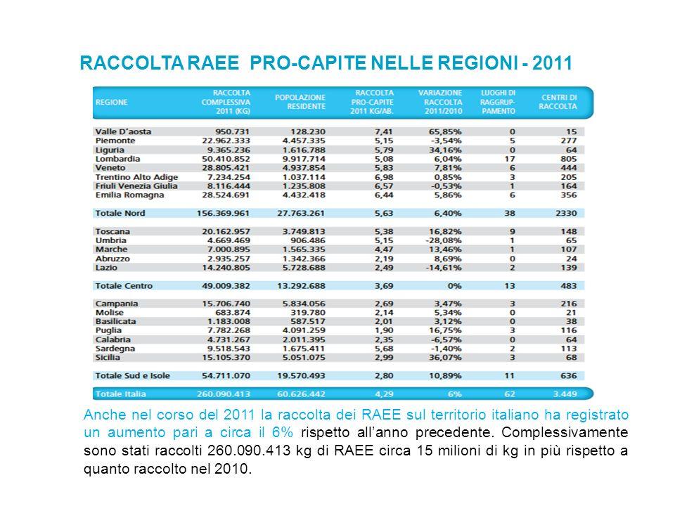 RACCOLTA RAEE PRO-CAPITE NELLE REGIONI - 2011
