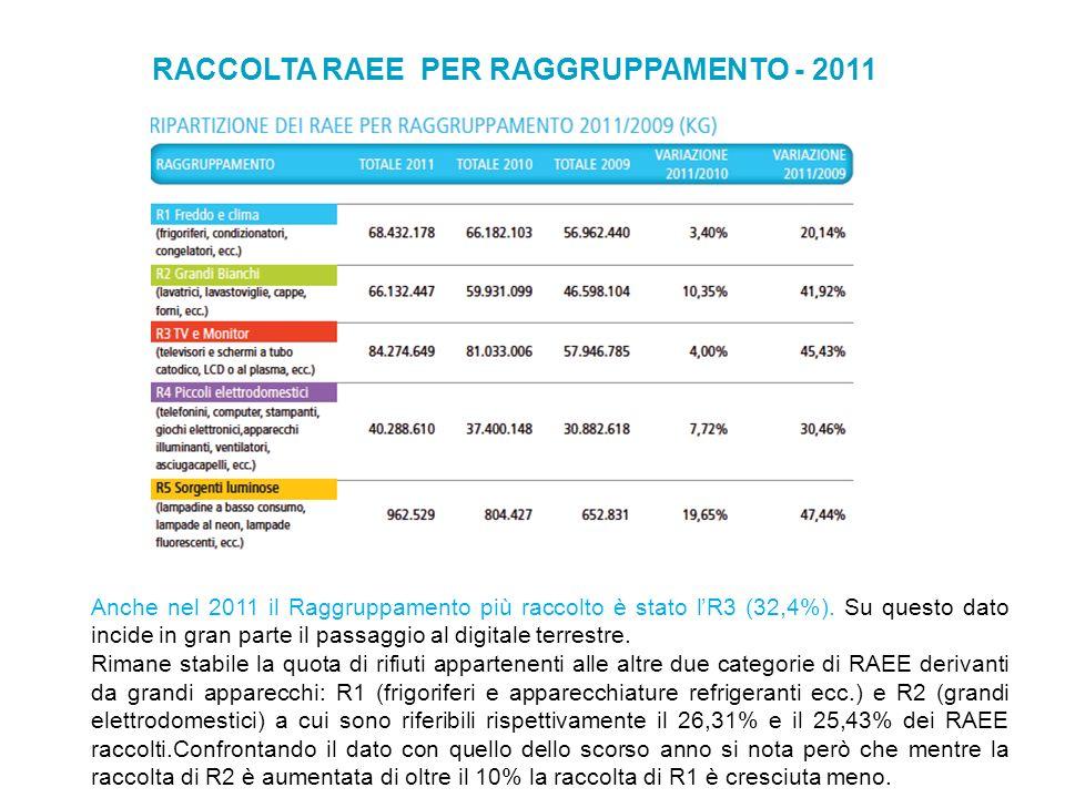 RACCOLTA RAEE PER RAGGRUPPAMENTO - 2011