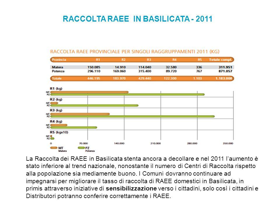 RACCOLTA RAEE IN BASILICATA - 2011