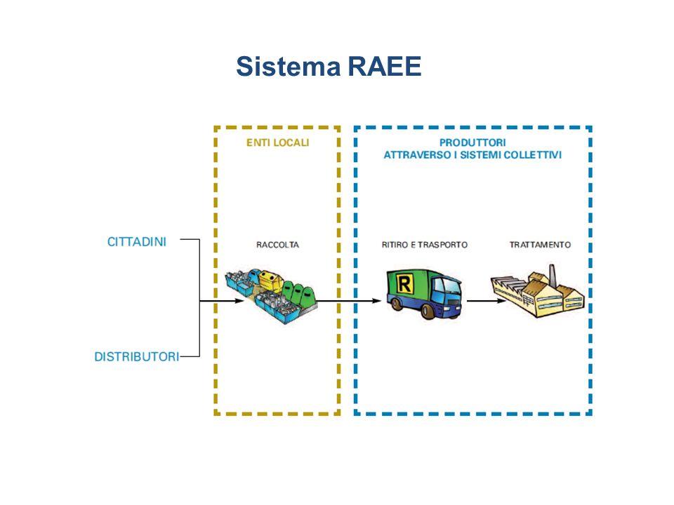 Sistema RAEE