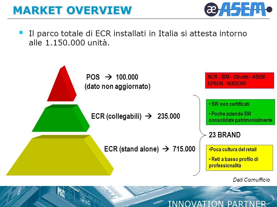 MARKET OVERVIEW Il parco totale di ECR installati in Italia si attesta intorno alle 1.150.000 unità.