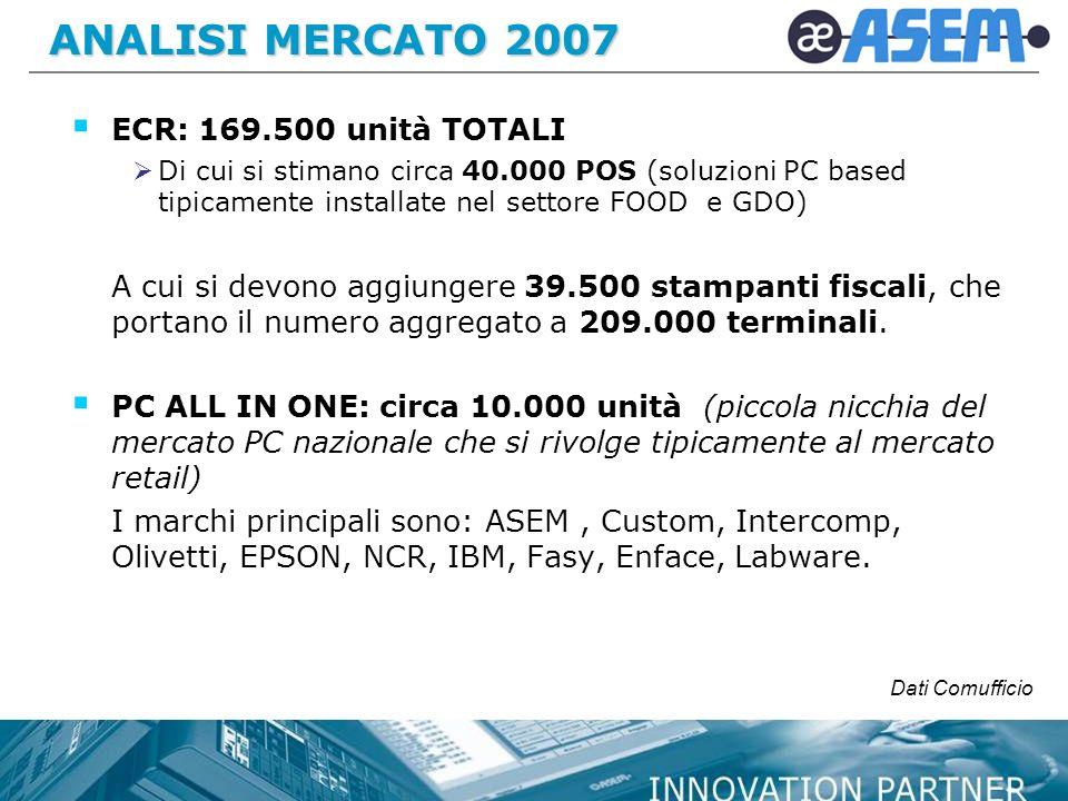 ANALISI MERCATO 2007 ECR: 169.500 unità TOTALI
