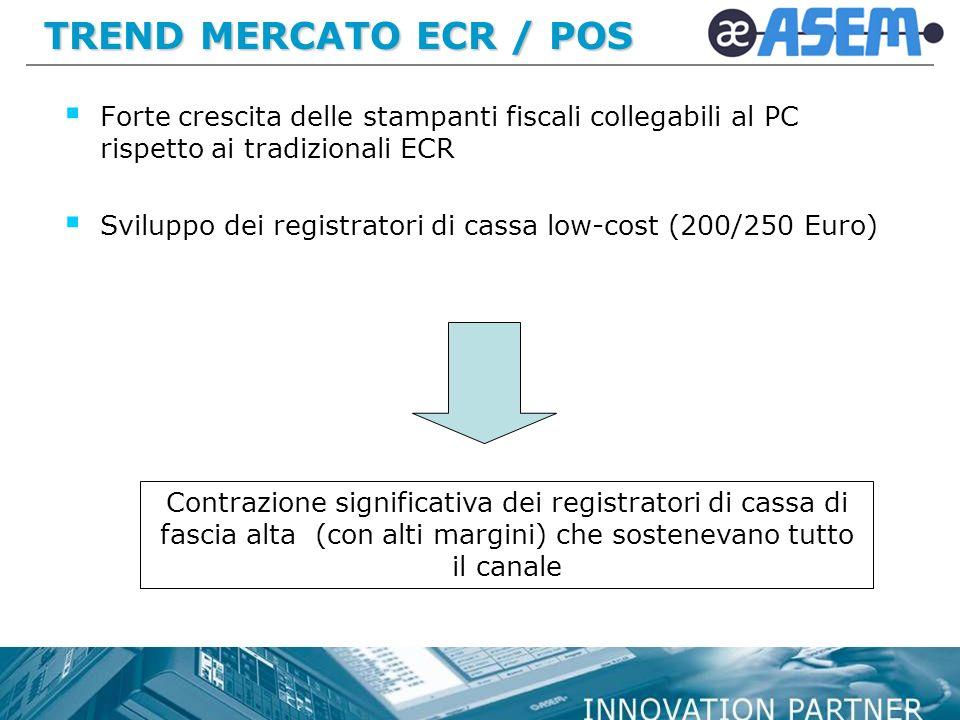 TREND MERCATO ECR / POS Forte crescita delle stampanti fiscali collegabili al PC rispetto ai tradizionali ECR.