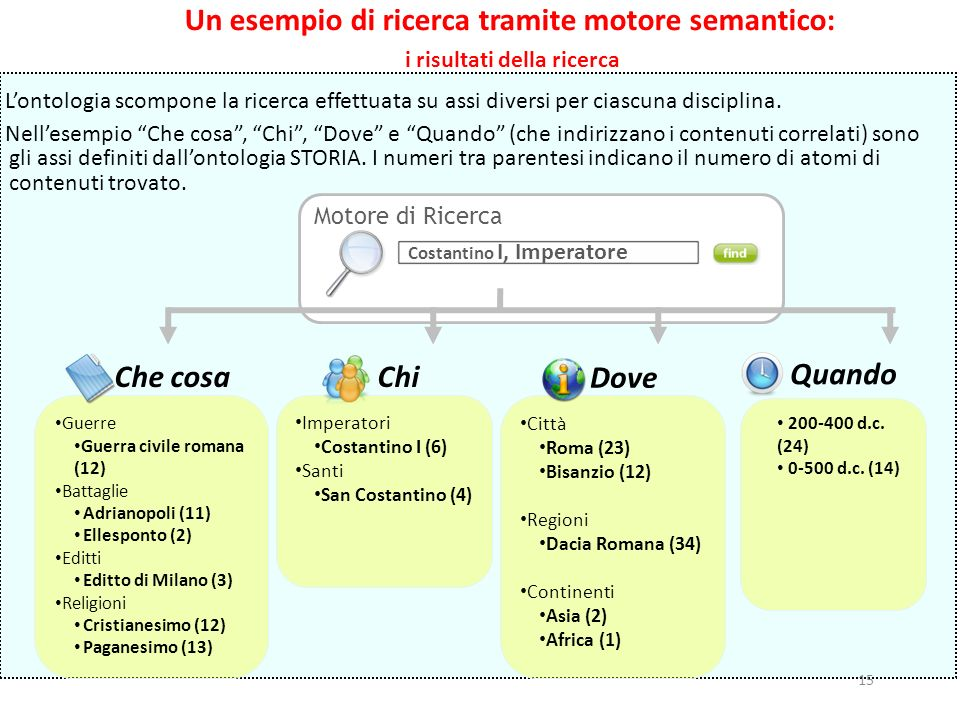 Un esempio di ricerca tramite motore semantico: