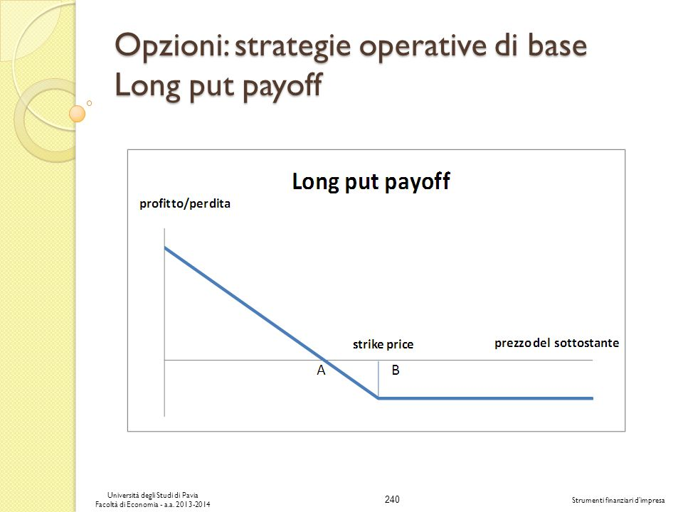 Opzioni: strategie operative di base Long put payoff