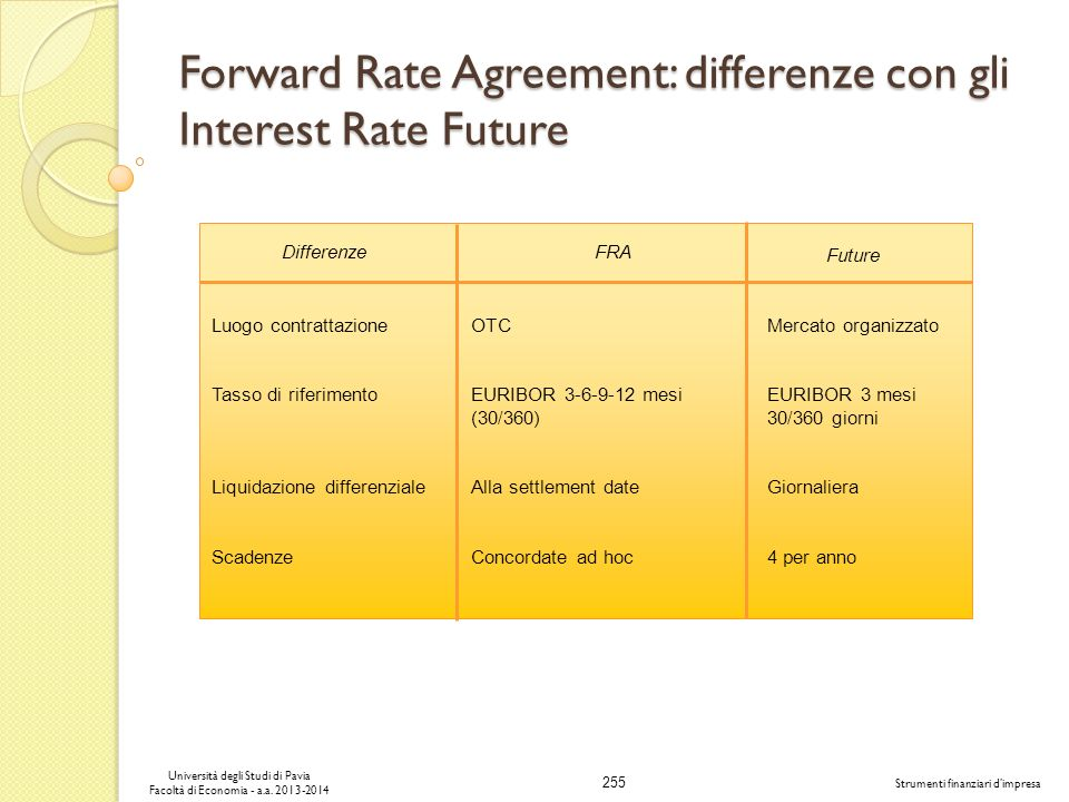 Forward Rate Agreement: differenze con gli Interest Rate Future