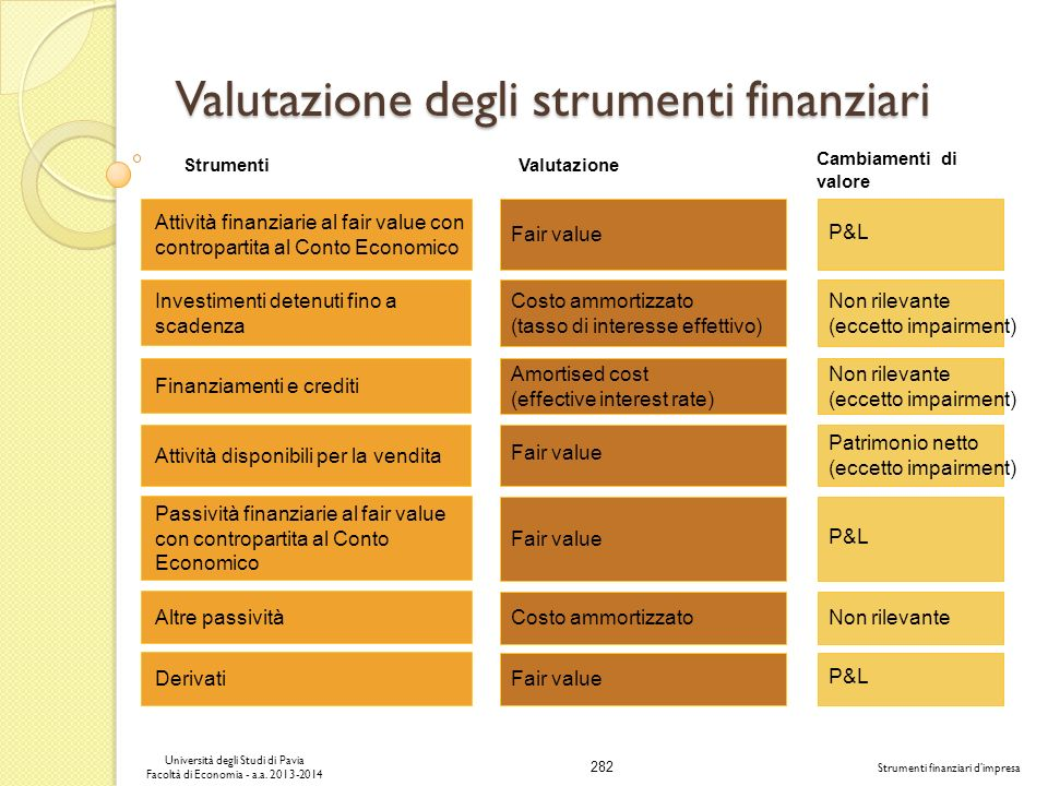 Valutazione degli strumenti finanziari