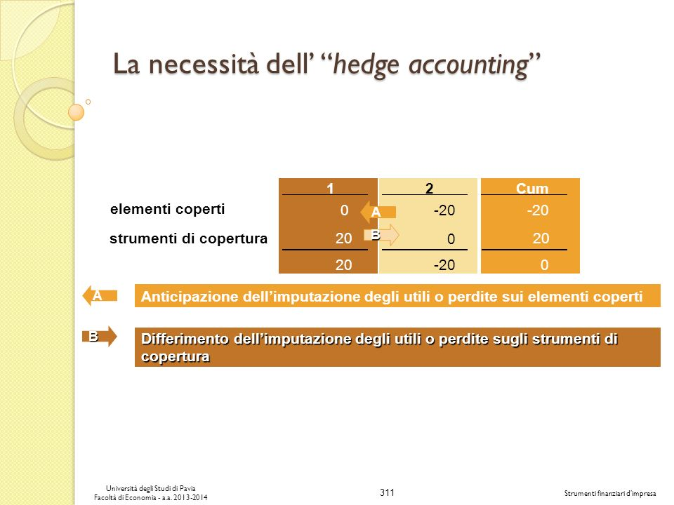 La necessità dell' hedge accounting