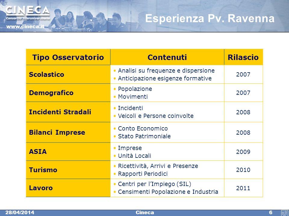 Esperienza Pv. Ravenna Tipo Osservatorio Contenuti Rilascio Scolastico
