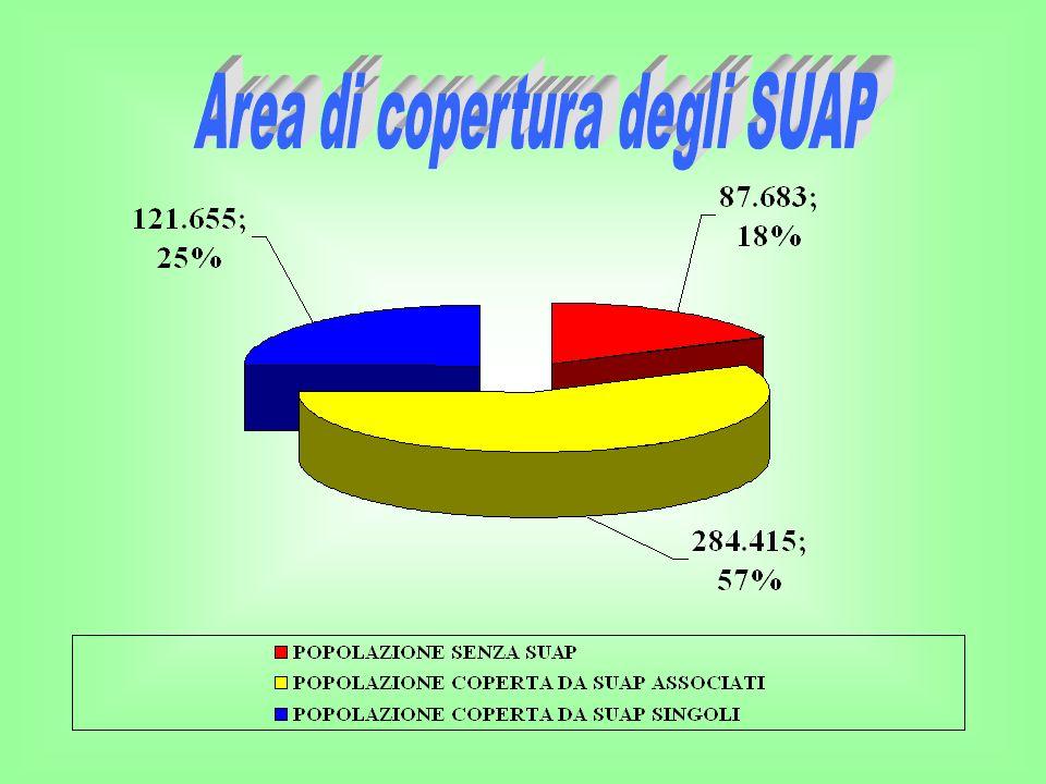 Area di copertura degli SUAP