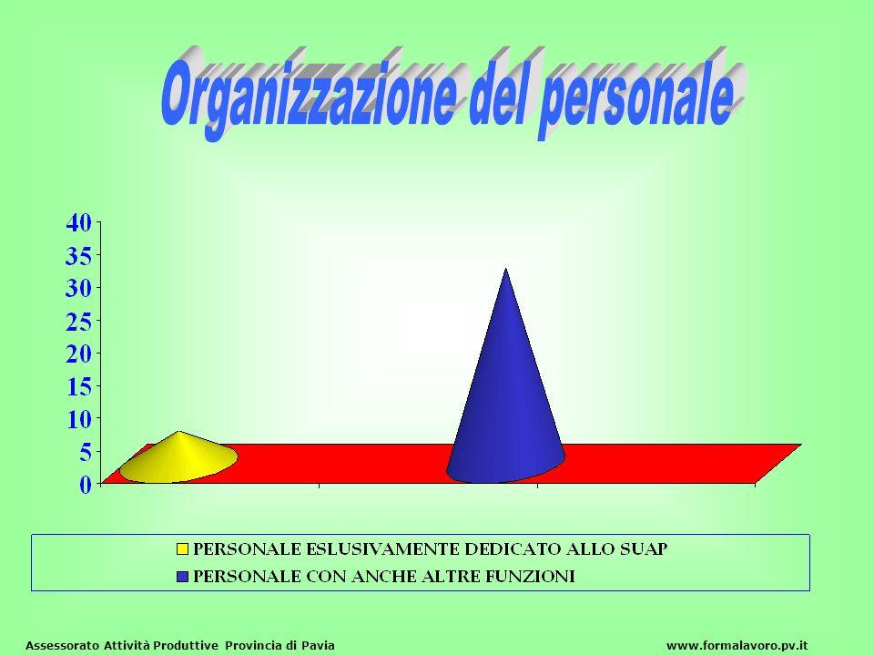 Organizzazione del personale