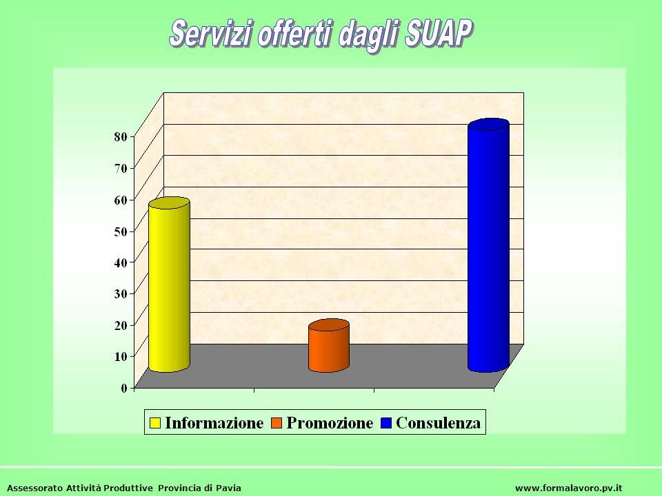 Servizi offerti dagli SUAP