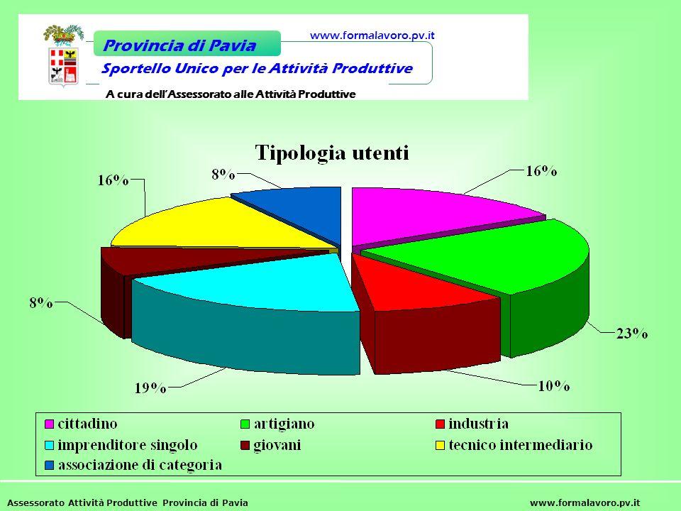 Provincia di Pavia Sportello Unico per le Attività Produttive