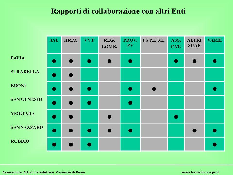 Rapporti di collaborazione con altri Enti