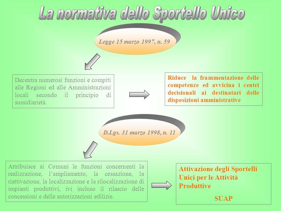 La normativa dello Sportello Unico