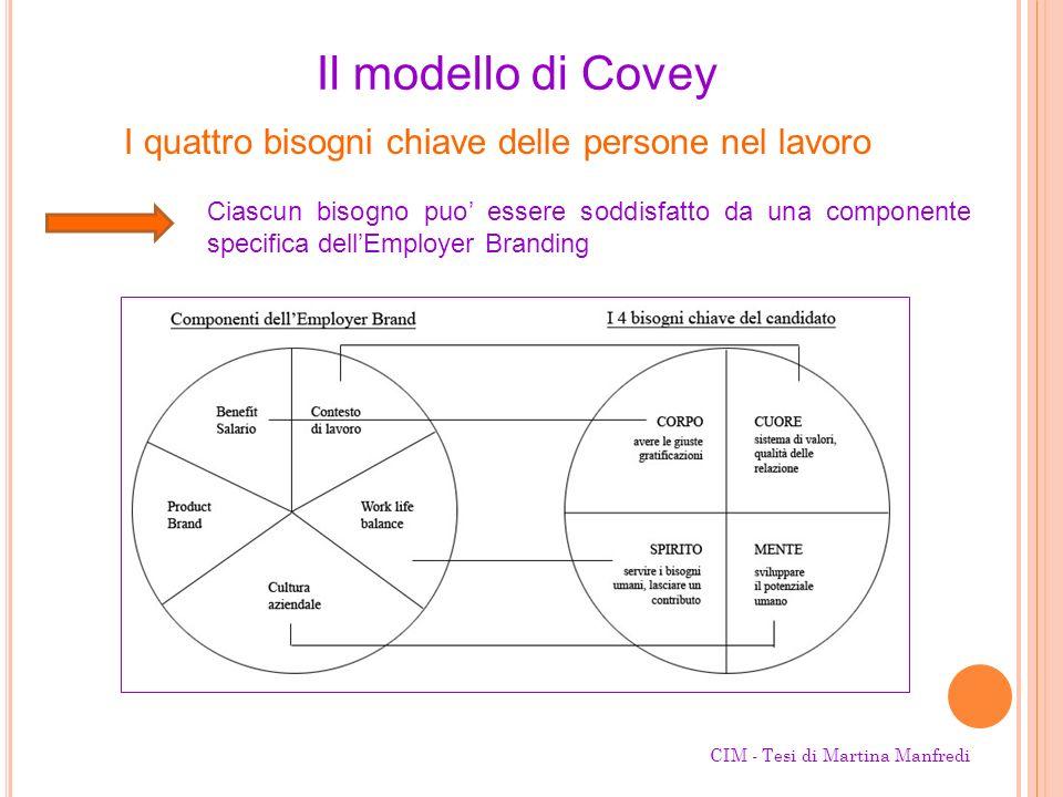 Il modello di Covey I quattro bisogni chiave delle persone nel lavoro