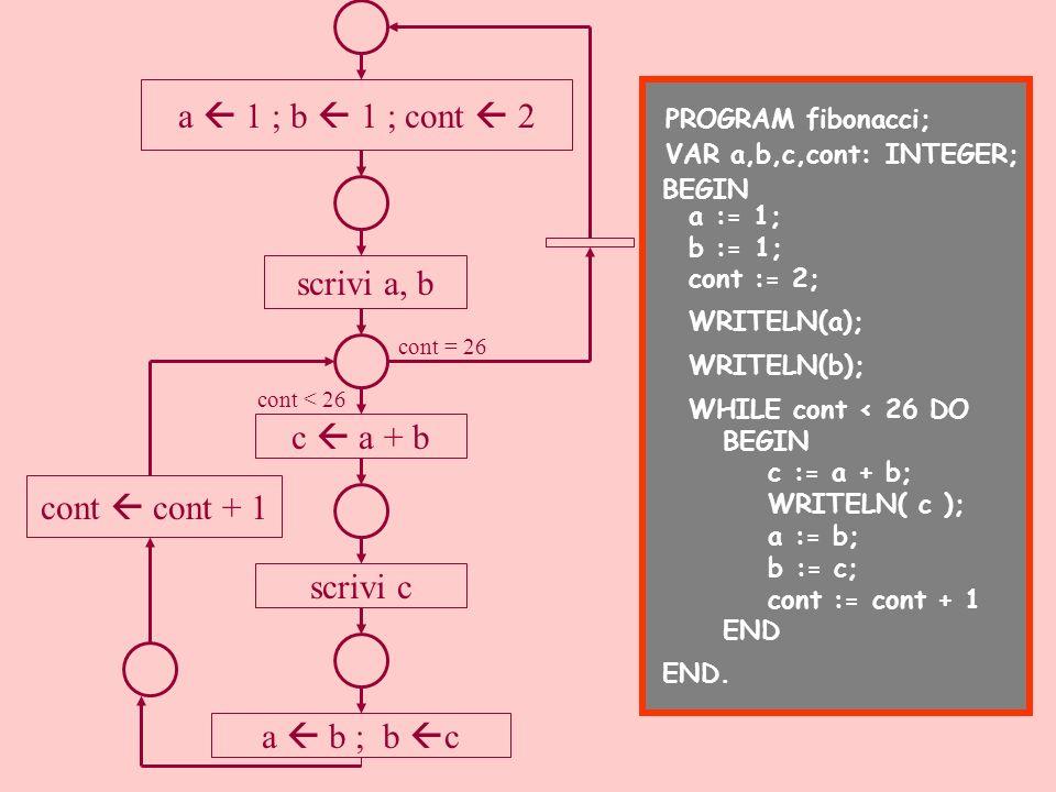 a  1 ; b  1 ; cont  2 scrivi a, b c  a + b cont  cont + 1