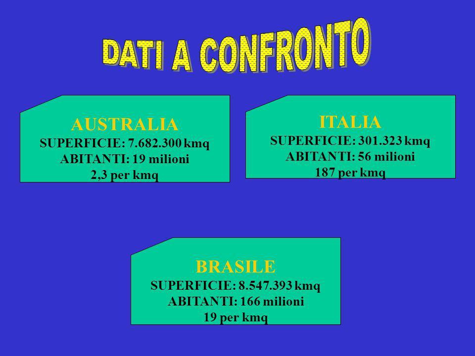 DATI A CONFRONTO AUSTRALIA ITALIA BRASILE SUPERFICIE: 7.682.300 kmq