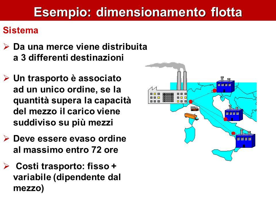 Esempio: dimensionamento flotta