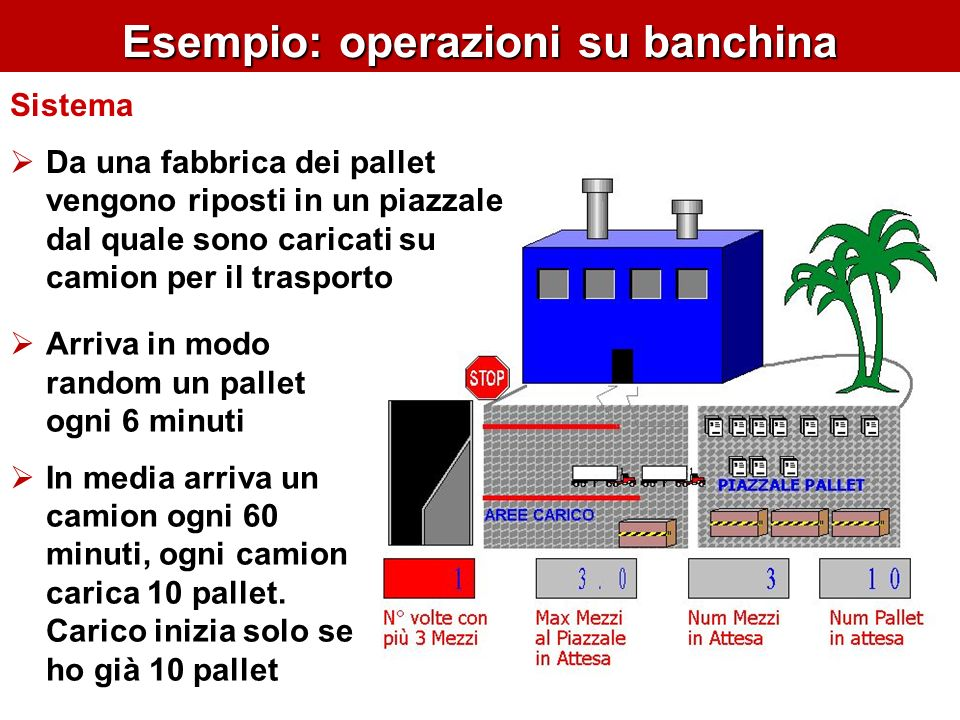 Esempio: operazioni su banchina
