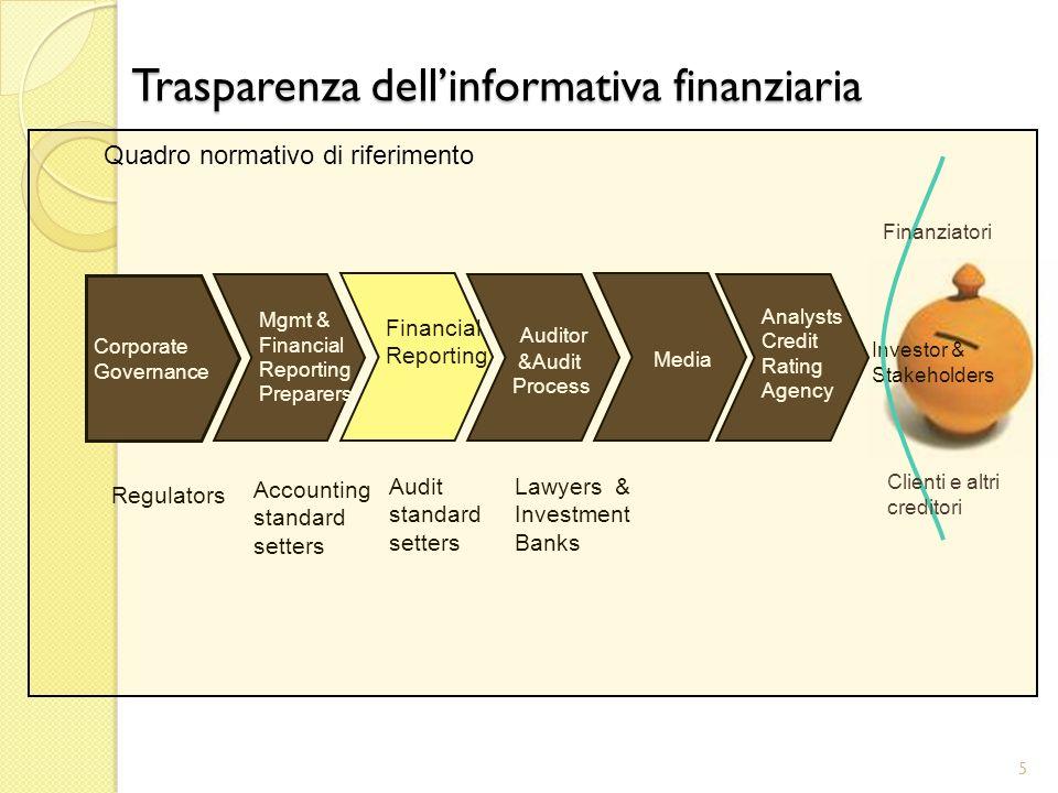 Trasparenza dell'informativa finanziaria