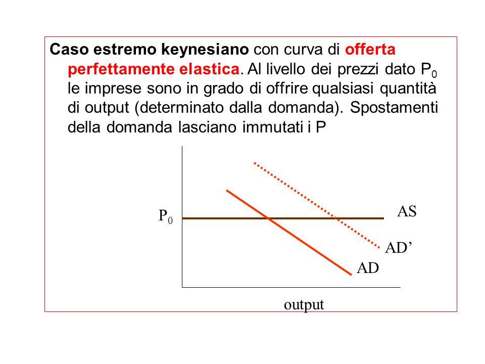 Caso estremo keynesiano con curva di offerta perfettamente elastica