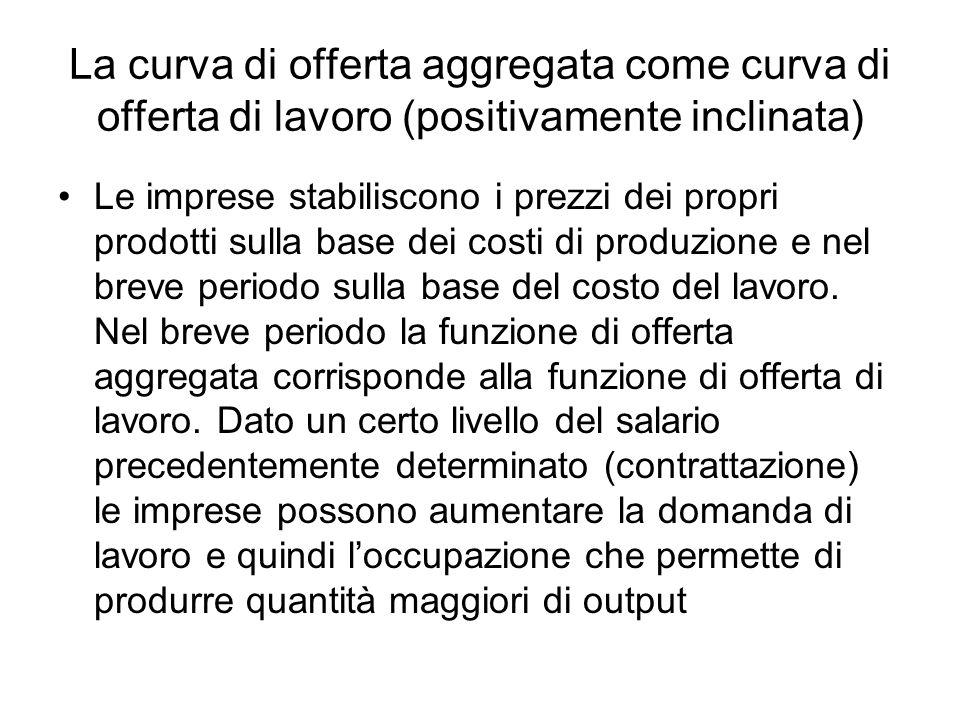 La curva di offerta aggregata come curva di offerta di lavoro (positivamente inclinata)