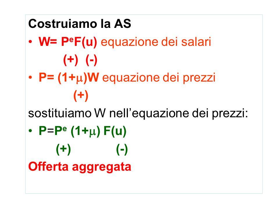 Costruiamo la AS W= PeF(u) equazione dei salari. (+) (-) P= (1+)W equazione dei prezzi. (+) sostituiamo W nell'equazione dei prezzi: