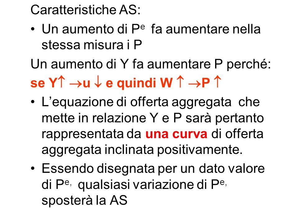 Caratteristiche AS: Un aumento di Pe fa aumentare nella stessa misura i P. Un aumento di Y fa aumentare P perché: