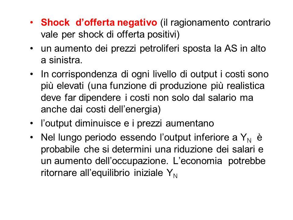 Shock d'offerta negativo (il ragionamento contrario vale per shock di offerta positivi)