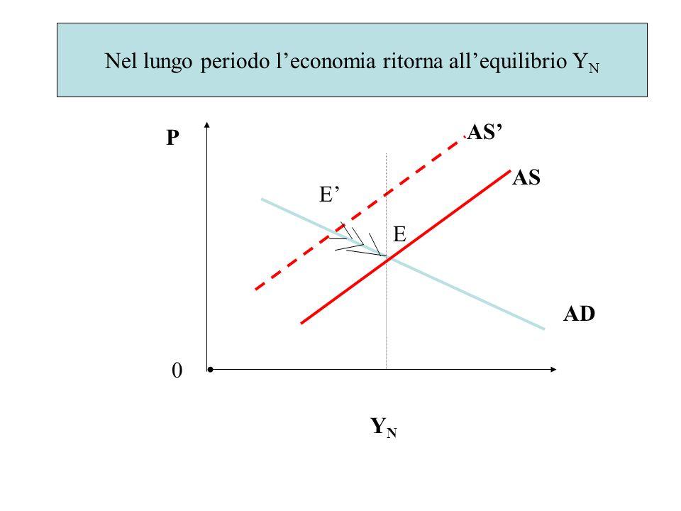 Nel lungo periodo l'economia ritorna all'equilibrio YN