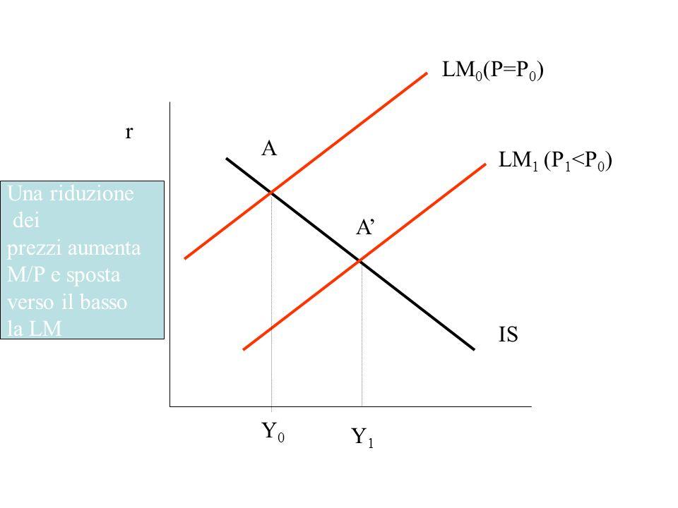 LM0(P=P0) r. A. LM1 (P1<P0) Una riduzione. dei. prezzi aumenta. M/P e sposta. verso il basso.