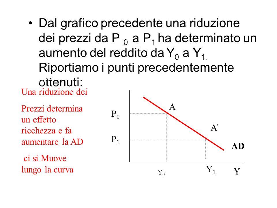 Dal grafico precedente una riduzione dei prezzi da P 0 a P1 ha determinato un aumento del reddito da Y0 a Y1. Riportiamo i punti precedentemente ottenuti:
