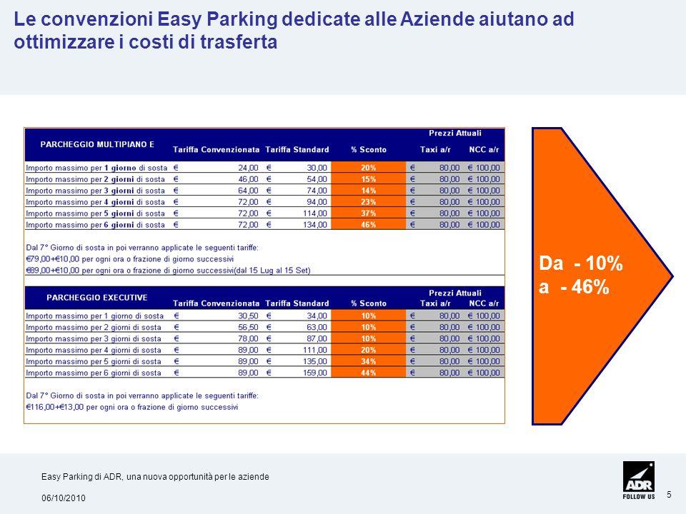 Le convenzioni Easy Parking dedicate alle Aziende aiutano ad ottimizzare i costi di trasferta